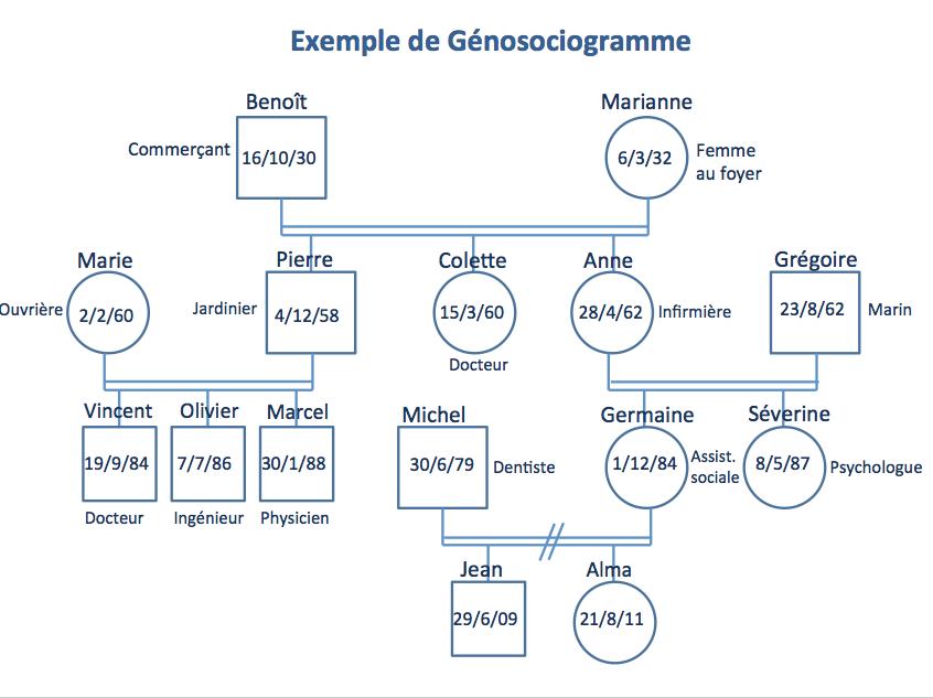 genosociogramme-78